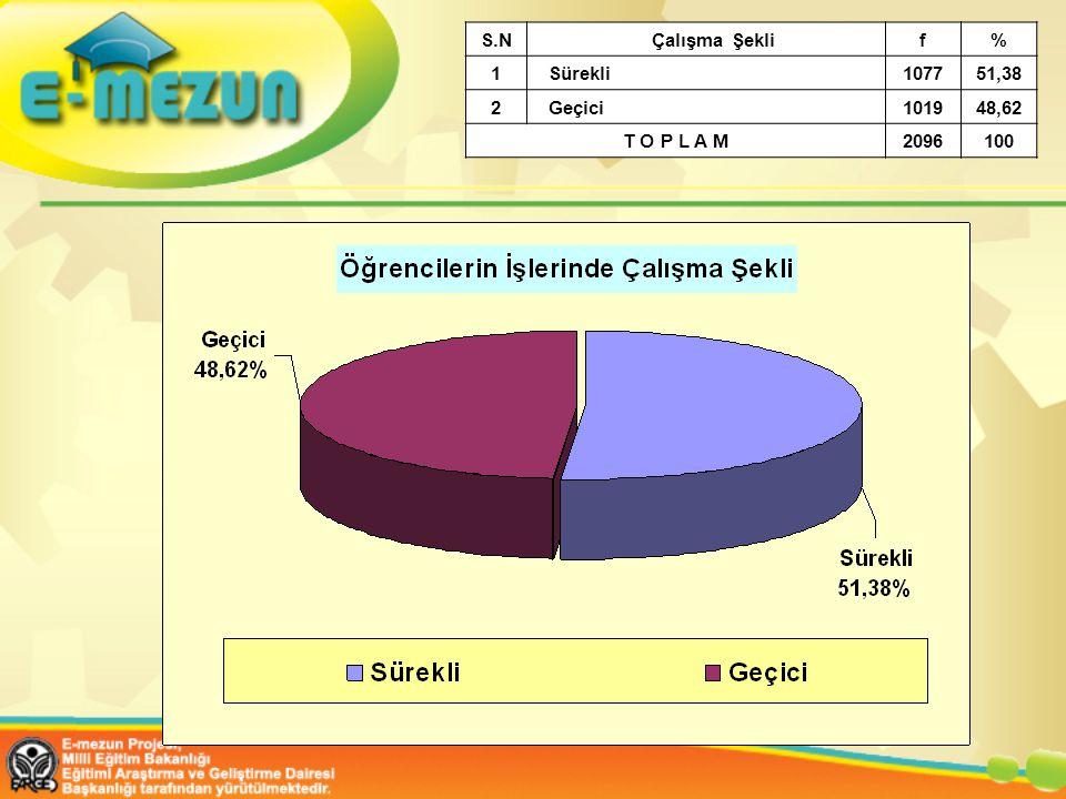 S.N Çalışma Şekli f % 1 Sürekli 1077 51,38 2 Geçici 1019 48,62 T O P L A M 2096 100