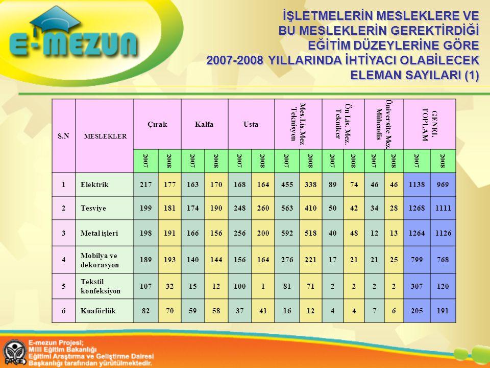 İŞLETMELERİN MESLEKLERE VE BU MESLEKLERİN GEREKTİRDİĞİ EĞİTİM DÜZEYLERİNE GÖRE 2007-2008 YILLARINDA İHTİYACI OLABİLECEK ELEMAN SAYILARI (1)