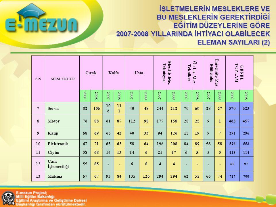 İŞLETMELERİN MESLEKLERE VE BU MESLEKLERİN GEREKTİRDİĞİ EĞİTİM DÜZEYLERİNE GÖRE 2007-2008 YILLARINDA İHTİYACI OLABİLECEK ELEMAN SAYILARI (2)
