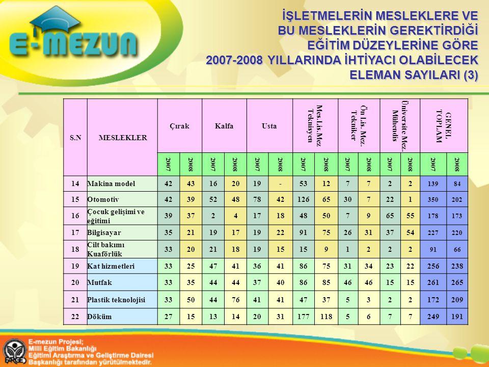 İŞLETMELERİN MESLEKLERE VE BU MESLEKLERİN GEREKTİRDİĞİ EĞİTİM DÜZEYLERİNE GÖRE 2007-2008 YILLARINDA İHTİYACI OLABİLECEK ELEMAN SAYILARI (3)