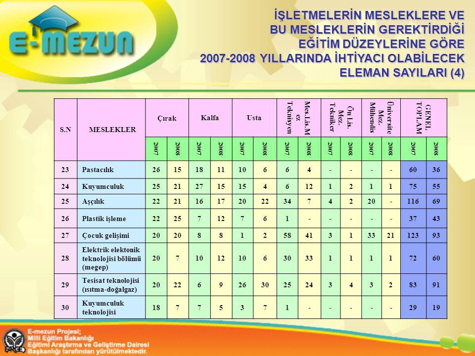 İŞLETMELERİN MESLEKLERE VE BU MESLEKLERİN GEREKTİRDİĞİ EĞİTİM DÜZEYLERİNE GÖRE 2007-2008 YILLARINDA İHTİYACI OLABİLECEK ELEMAN SAYILARI (4)