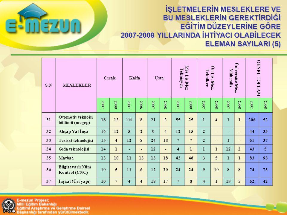 İŞLETMELERİN MESLEKLERE VE BU MESLEKLERİN GEREKTİRDİĞİ EĞİTİM DÜZEYLERİNE GÖRE 2007-2008 YILLARINDA İHTİYACI OLABİLECEK ELEMAN SAYILARI (5)