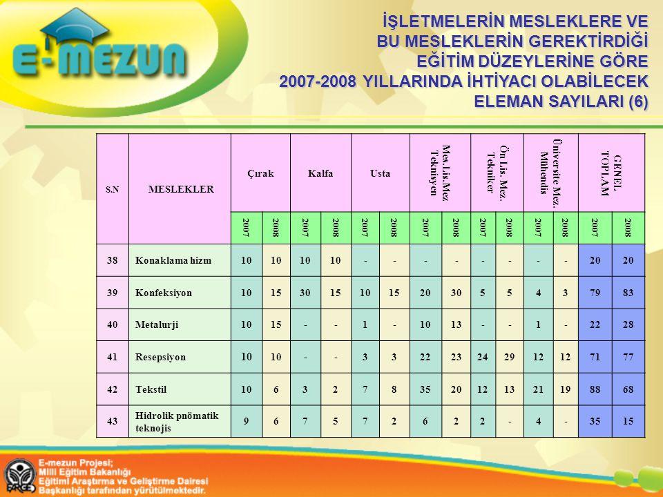 İŞLETMELERİN MESLEKLERE VE BU MESLEKLERİN GEREKTİRDİĞİ EĞİTİM DÜZEYLERİNE GÖRE 2007-2008 YILLARINDA İHTİYACI OLABİLECEK ELEMAN SAYILARI (6)