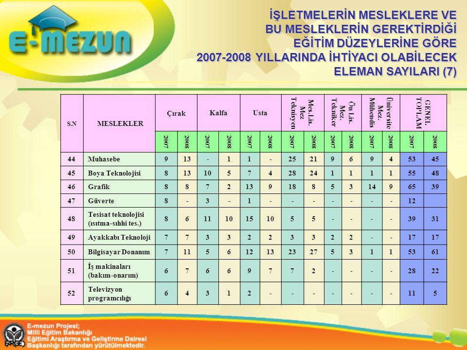 İŞLETMELERİN MESLEKLERE VE BU MESLEKLERİN GEREKTİRDİĞİ EĞİTİM DÜZEYLERİNE GÖRE 2007-2008 YILLARINDA İHTİYACI OLABİLECEK ELEMAN SAYILARI (7)