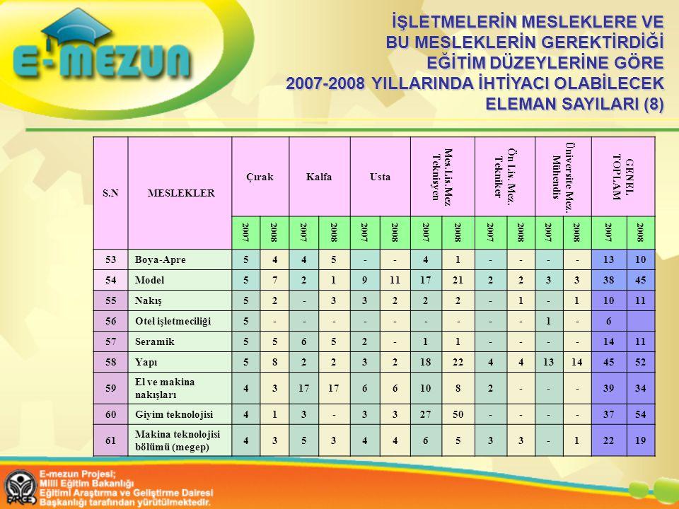İŞLETMELERİN MESLEKLERE VE BU MESLEKLERİN GEREKTİRDİĞİ EĞİTİM DÜZEYLERİNE GÖRE 2007-2008 YILLARINDA İHTİYACI OLABİLECEK ELEMAN SAYILARI (8)