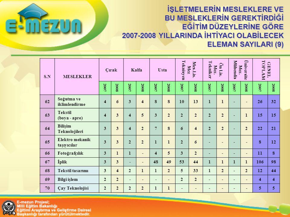 İŞLETMELERİN MESLEKLERE VE BU MESLEKLERİN GEREKTİRDİĞİ EĞİTİM DÜZEYLERİNE GÖRE 2007-2008 YILLARINDA İHTİYACI OLABİLECEK ELEMAN SAYILARI (9)