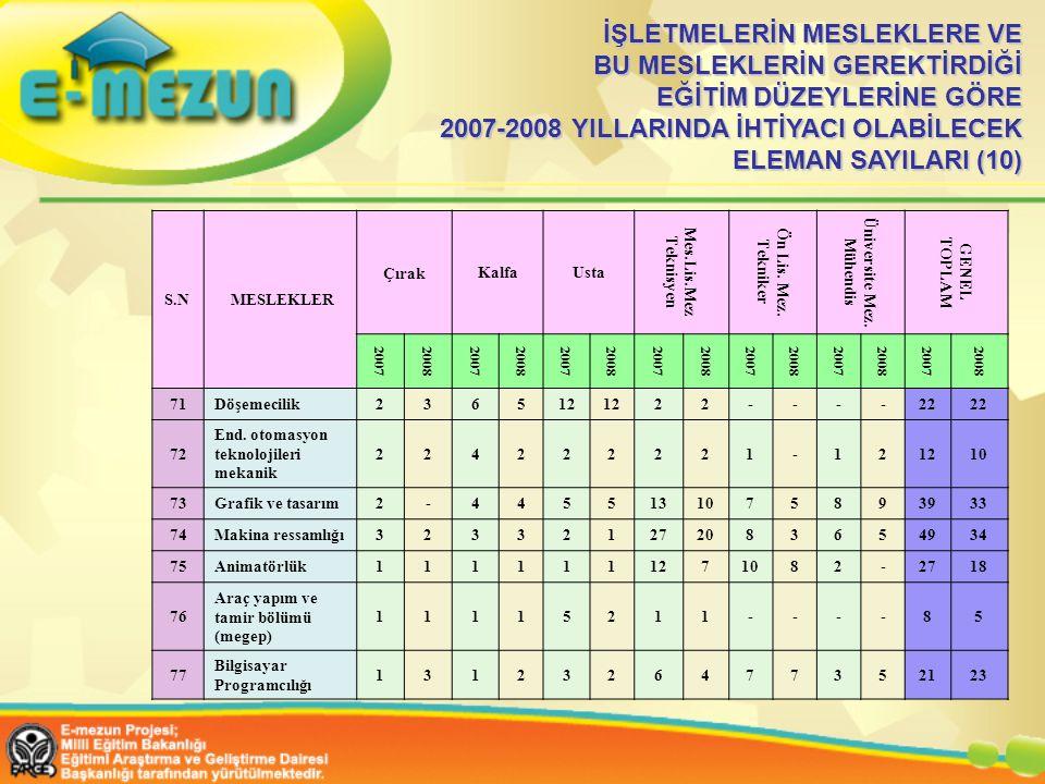 İŞLETMELERİN MESLEKLERE VE BU MESLEKLERİN GEREKTİRDİĞİ EĞİTİM DÜZEYLERİNE GÖRE 2007-2008 YILLARINDA İHTİYACI OLABİLECEK ELEMAN SAYILARI (10)
