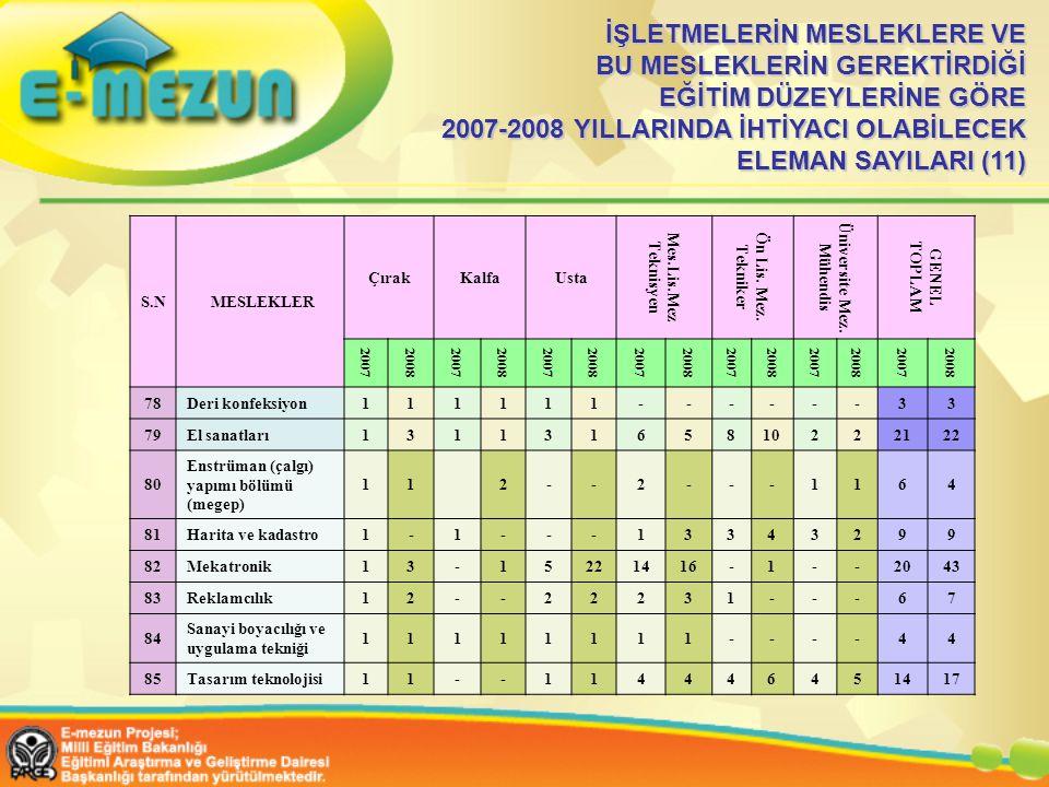 İŞLETMELERİN MESLEKLERE VE BU MESLEKLERİN GEREKTİRDİĞİ EĞİTİM DÜZEYLERİNE GÖRE 2007-2008 YILLARINDA İHTİYACI OLABİLECEK ELEMAN SAYILARI (11)