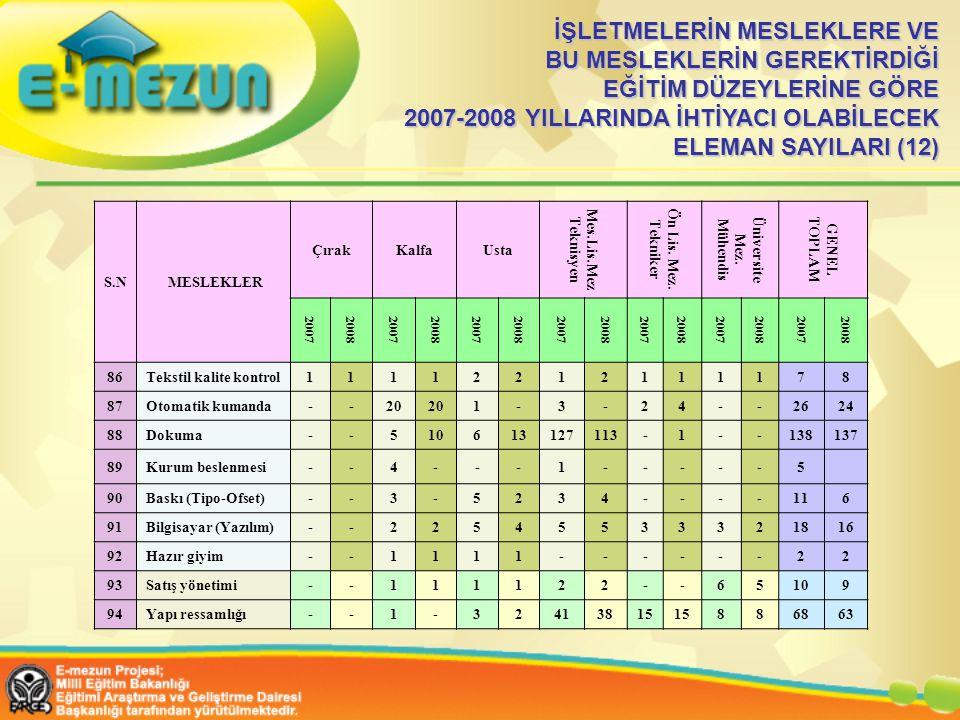 İŞLETMELERİN MESLEKLERE VE BU MESLEKLERİN GEREKTİRDİĞİ EĞİTİM DÜZEYLERİNE GÖRE 2007-2008 YILLARINDA İHTİYACI OLABİLECEK ELEMAN SAYILARI (12)