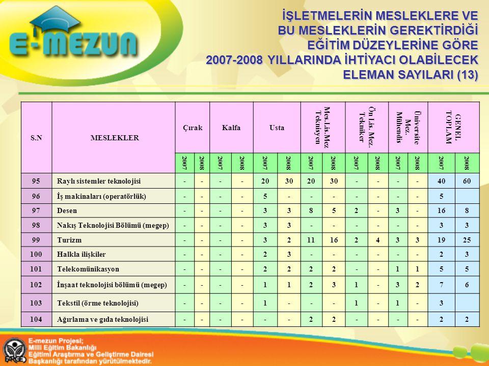 İŞLETMELERİN MESLEKLERE VE BU MESLEKLERİN GEREKTİRDİĞİ EĞİTİM DÜZEYLERİNE GÖRE 2007-2008 YILLARINDA İHTİYACI OLABİLECEK ELEMAN SAYILARI (13)
