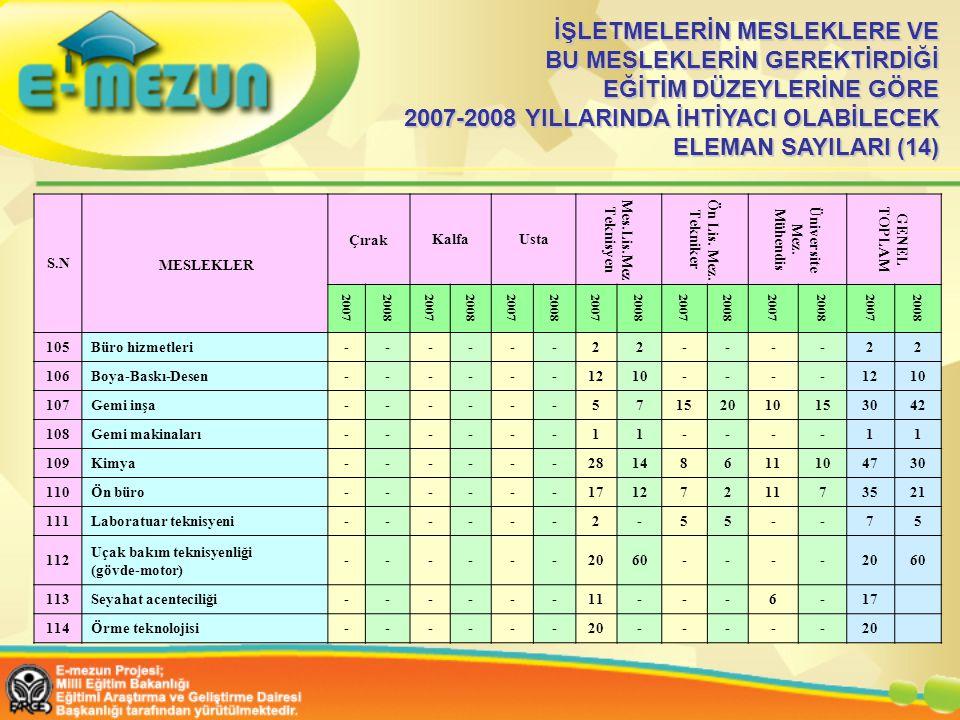 İŞLETMELERİN MESLEKLERE VE BU MESLEKLERİN GEREKTİRDİĞİ EĞİTİM DÜZEYLERİNE GÖRE 2007-2008 YILLARINDA İHTİYACI OLABİLECEK ELEMAN SAYILARI (14)