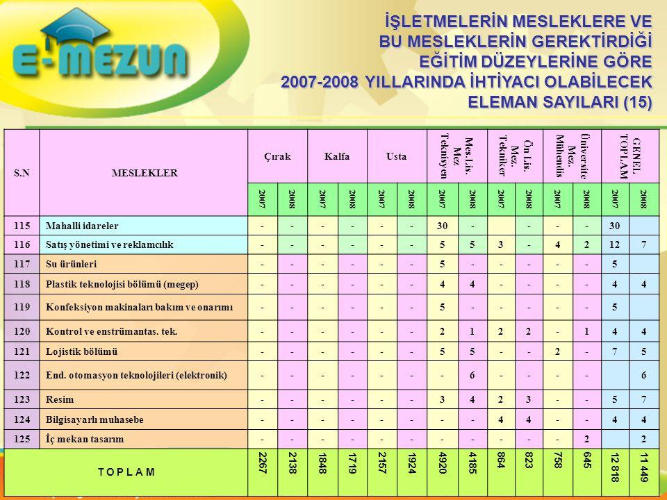 İŞLETMELERİN MESLEKLERE VE BU MESLEKLERİN GEREKTİRDİĞİ EĞİTİM DÜZEYLERİNE GÖRE 2007-2008 YILLARINDA İHTİYACI OLABİLECEK ELEMAN SAYILARI (15)