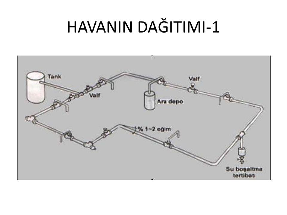 HAVANIN DAĞITIMI-1