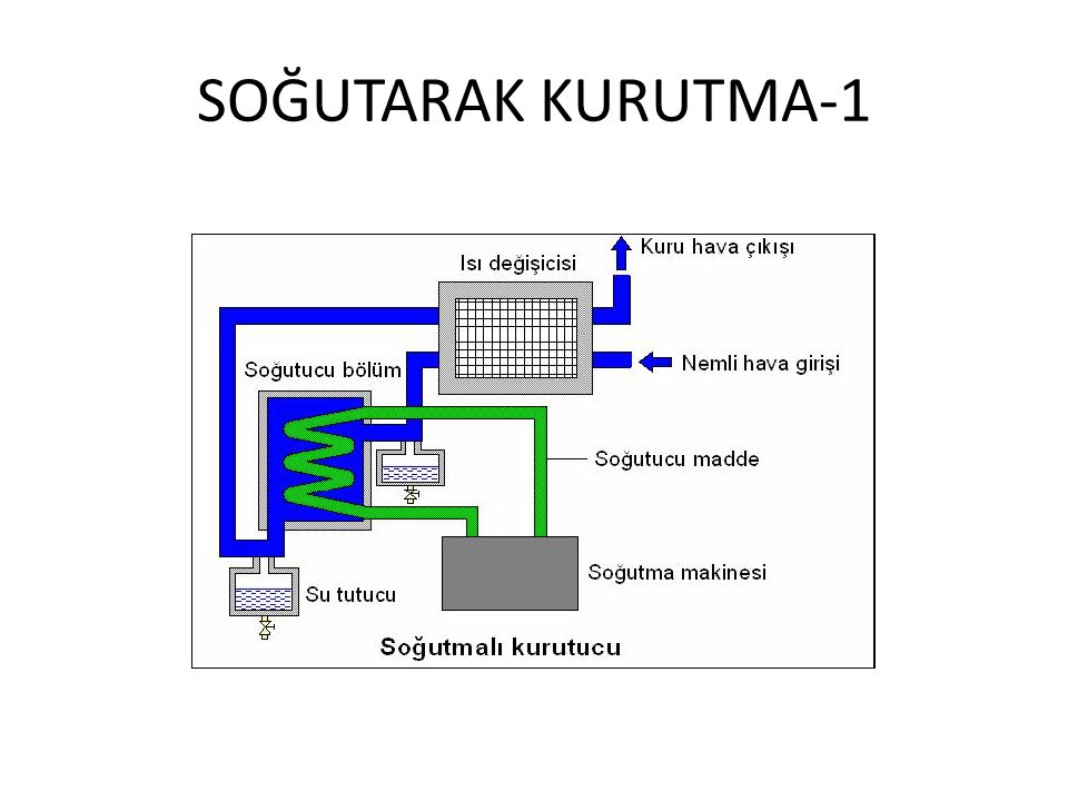 SOĞUTARAK KURUTMA-1