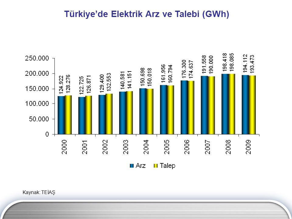 Türkiye'de Elektrik Arz ve Talebi (GWh)