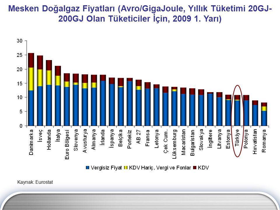 Mesken Doğalgaz Fiyatları (Avro/GigaJoule, Yıllık Tüketimi 20GJ-200GJ Olan Tüketiciler İçin, 2009 1. Yarı)