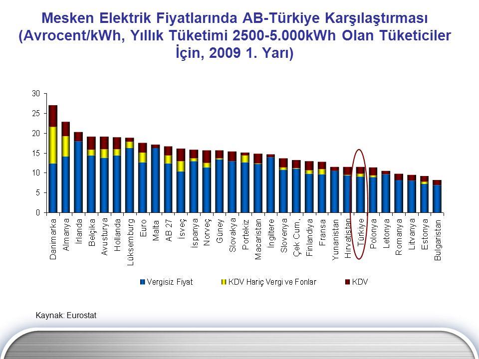 Mesken Elektrik Fiyatlarında AB-Türkiye Karşılaştırması (Avrocent/kWh, Yıllık Tüketimi 2500-5.000kWh Olan Tüketiciler İçin, 2009 1. Yarı)