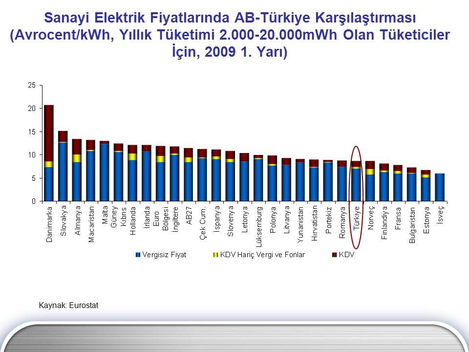 Sanayi Elektrik Fiyatlarında AB-Türkiye Karşılaştırması (Avrocent/kWh, Yıllık Tüketimi 2.000-20.000mWh Olan Tüketiciler İçin, 2009 1. Yarı)