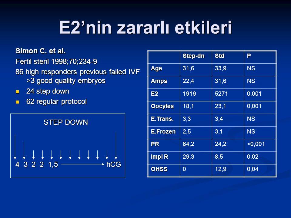 E2'nin zararlı etkileri