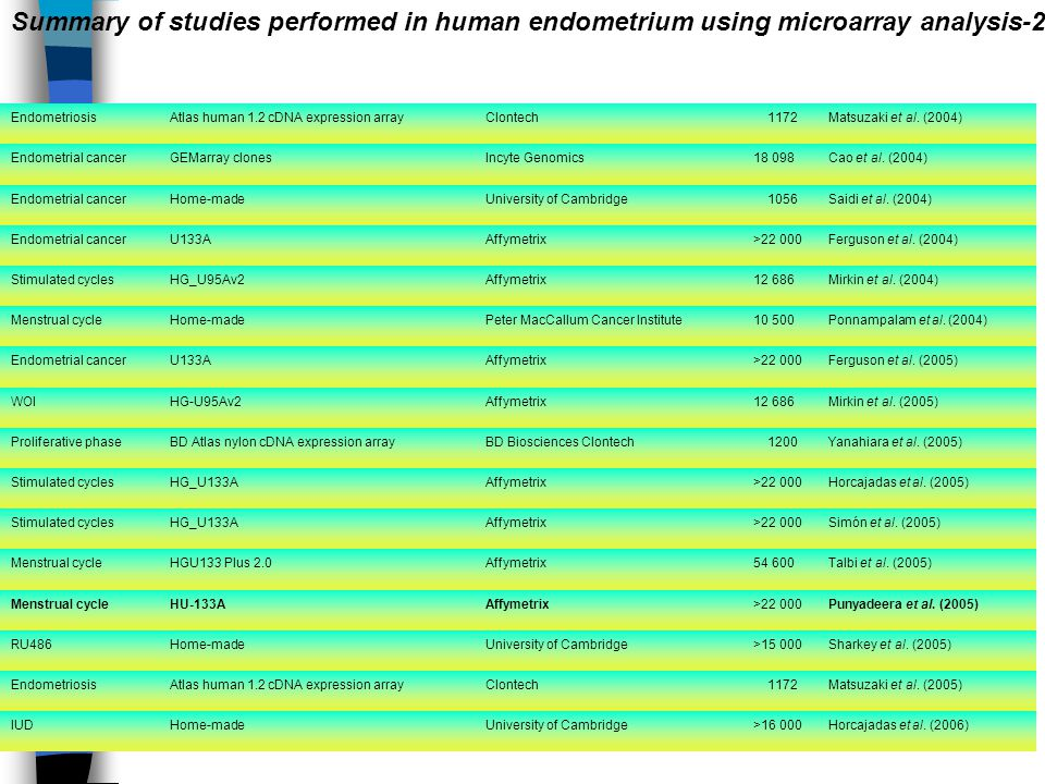 Summary of studies performed in human endometrium using microarray analysis-2