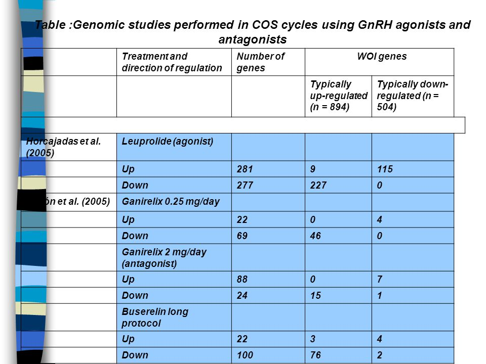 Table :Genomic studies performed in COS cycles using GnRH agonists and