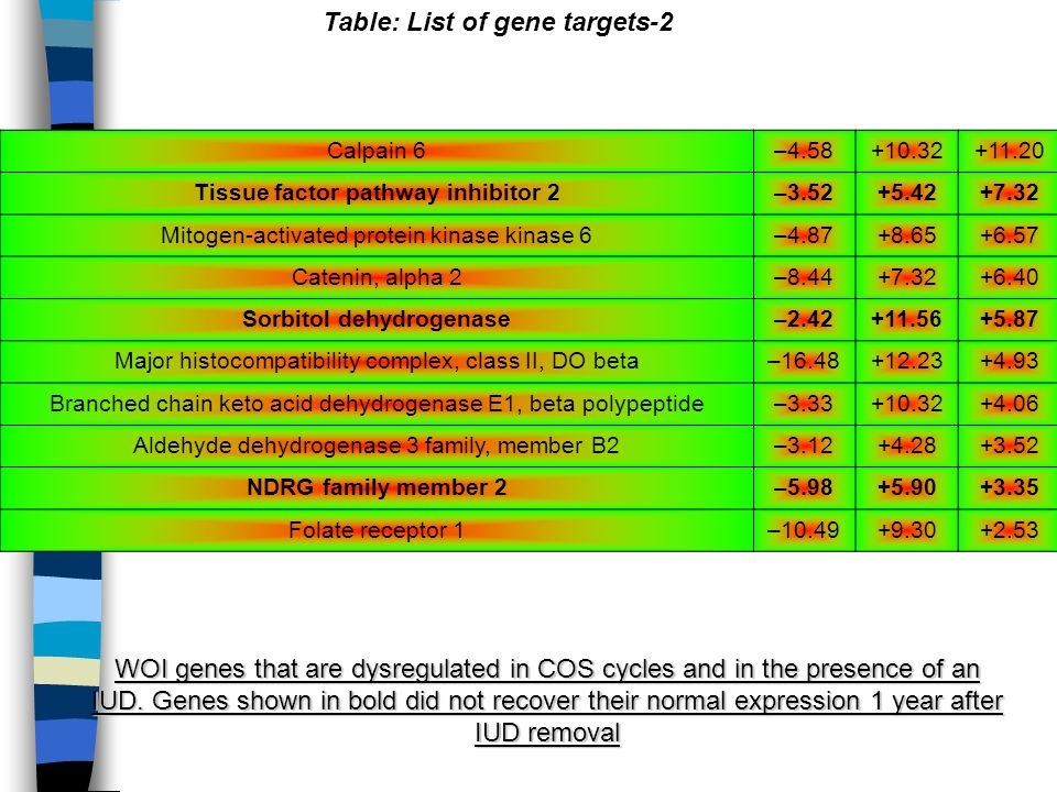 Tissue factor pathway inhibitor 2 Sorbitol dehydrogenase