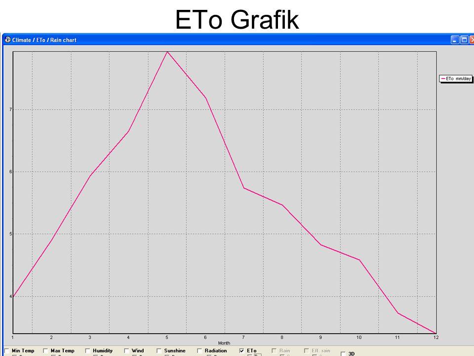 ETo Grafik