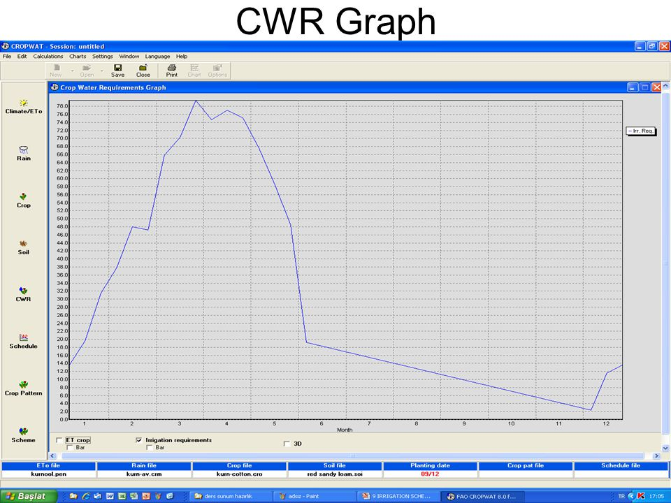 CWR Graph