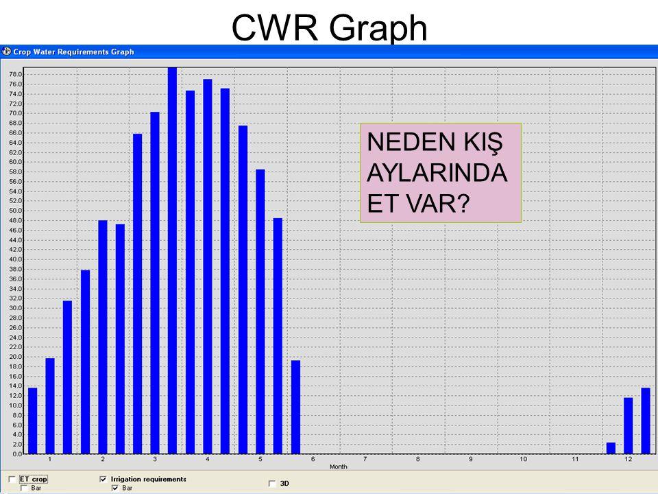 CWR Graph NEDEN KIŞ AYLARINDA ET VAR