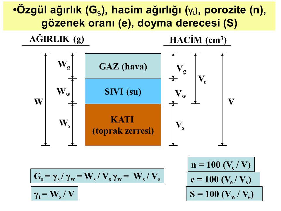 •Özgül ağırlık (Gs), hacim ağırlığı (γt), porozite (n),