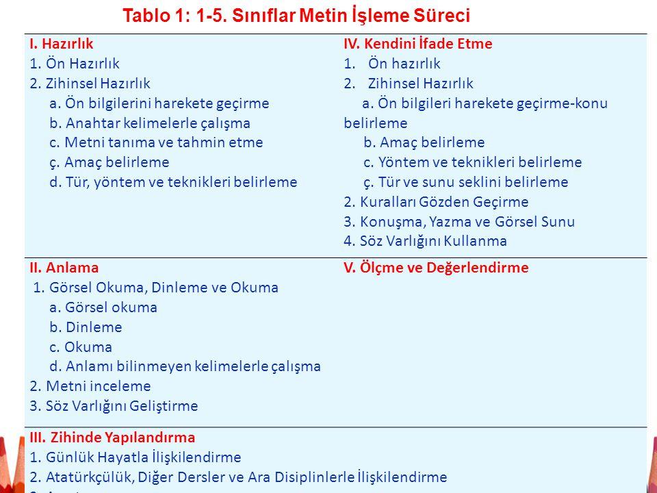 Tablo 1: 1-5. Sınıflar Metin İşleme Süreci