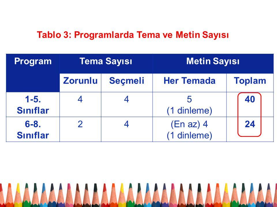 Tablo 3: Programlarda Tema ve Metin Sayısı