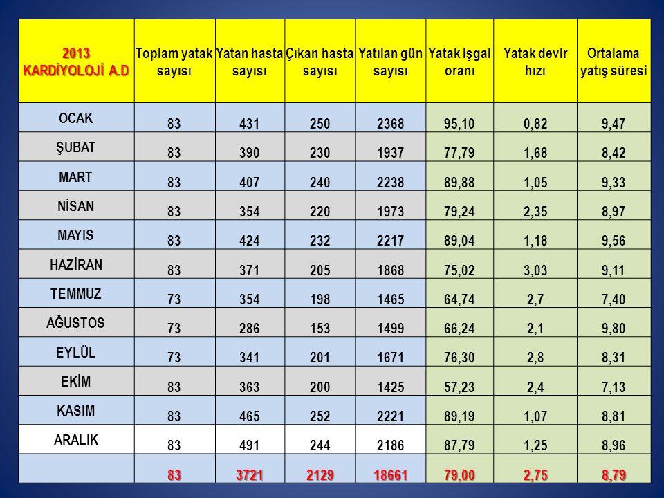 2013 KARDİYOLOJİ A.D. Toplam yatak sayısı. Yatan hasta sayısı. Çıkan hasta sayısı. Yatılan gün sayısı.