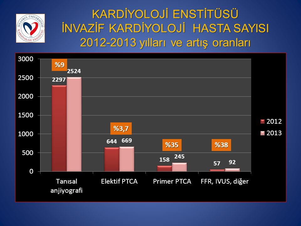 KARDİYOLOJİ ENSTİTÜSÜ İNVAZİF KARDİYOLOJİ HASTA SAYISI 2012-2013 yılları ve artış oranları