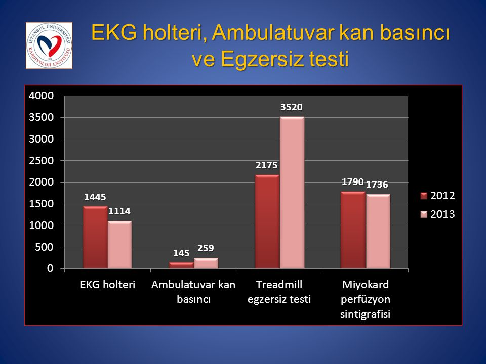 EKG holteri, Ambulatuvar kan basıncı ve Egzersiz testi