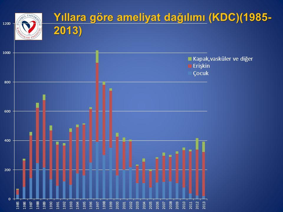 Yıllara göre ameliyat dağılımı (KDC)(1985-2013)