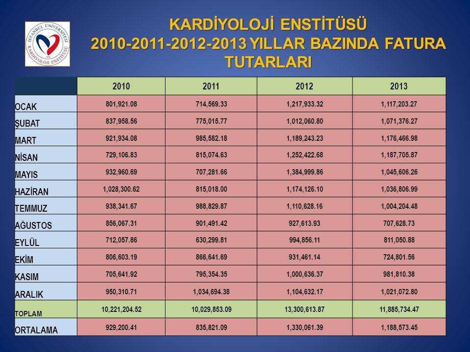 KARDİYOLOJİ ENSTİTÜSÜ 2010-2011-2012-2013 YILLAR BAZINDA FATURA TUTARLARI