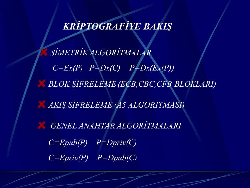 KRİPTOGRAFİYE BAKIŞ SİMETRİK ALGORİTMALAR. C=Ex(P) P=Dx(C) P=Dx(Ex(P)) BLOK ŞİFRELEME (ECB,CBC,CFB BLOKLARI)
