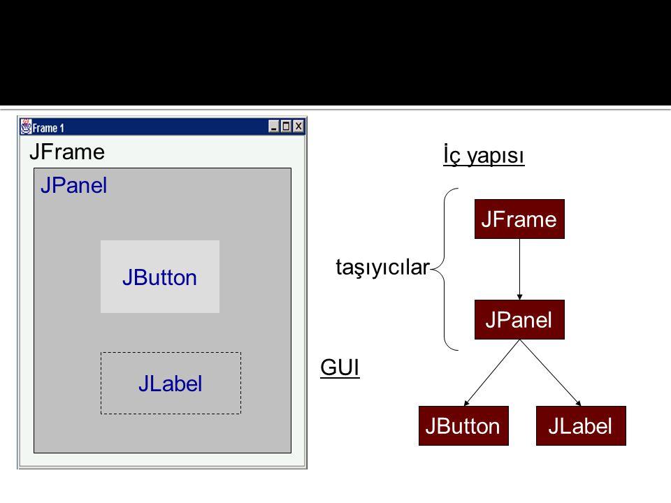 JFrame İç yapısı JPanel JFrame JButton taşıyıcılar JPanel JLabel GUI JButton JLabel