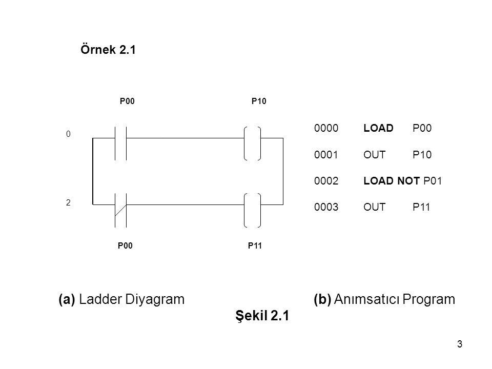 (a) Ladder Diyagram (b) Anımsatıcı Program Şekil 2.1