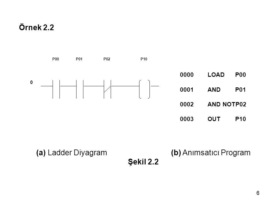 (a) Ladder Diyagram (b) Anımsatıcı Program