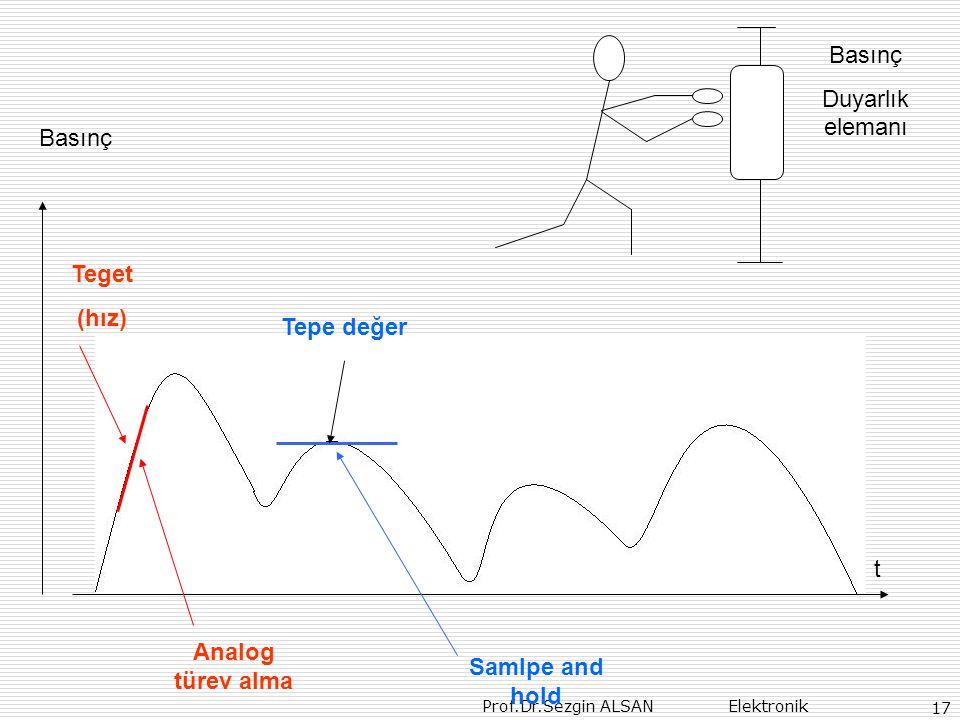 Teget (hız) Tepe değer Analog türev alma Samlpe and hold