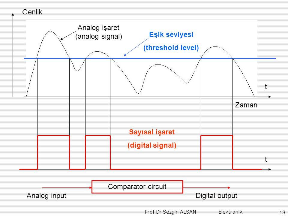 Analog işaret (analog signal)