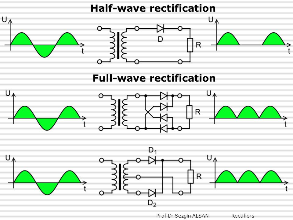 Half-wave rectification