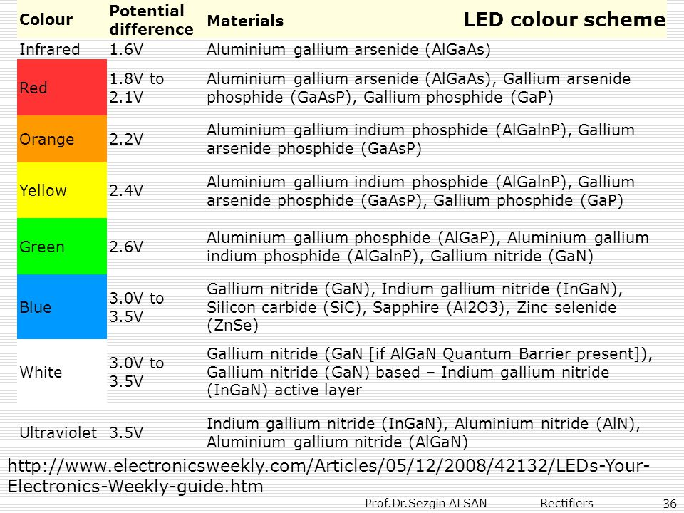 Colour Potential difference. Materials LED colour scheme. Infrared.