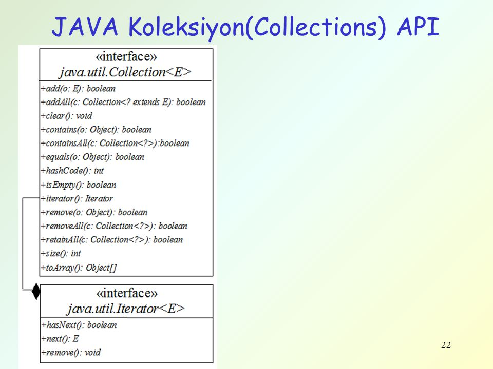 JAVA Koleksiyon(Collections) API