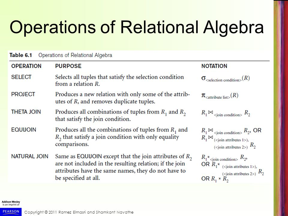 Operations of Relational Algebra