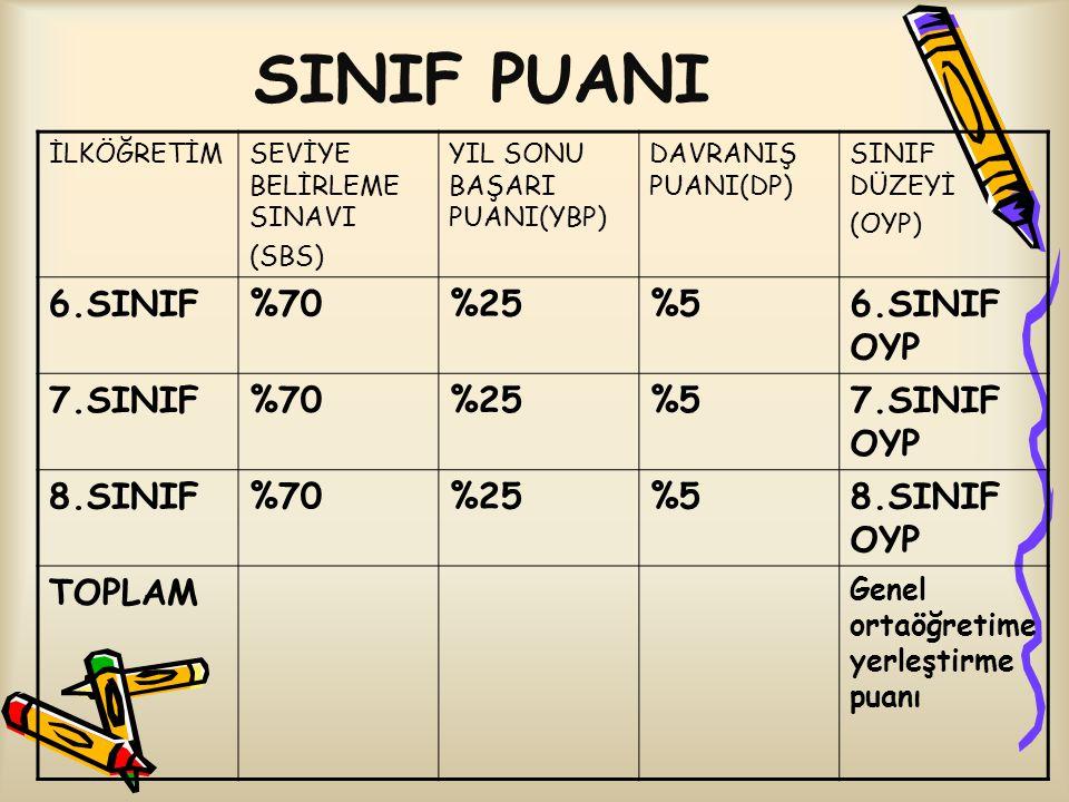 SINIF PUANI 6.SINIF %70 %25 %5 6.SINIF OYP 7.SINIF 7.SINIF OYP 8.SINIF