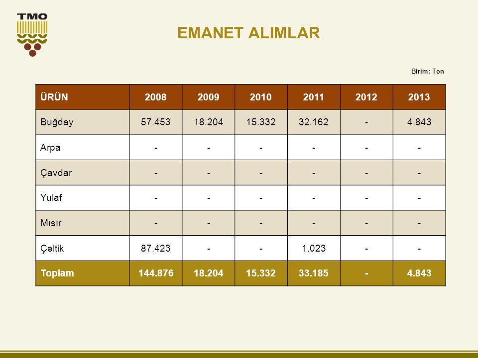 EMANET ALIMLAR ÜRÜN 2008 2009 2010 2011 2012 2013 Buğday 57.453 18.204