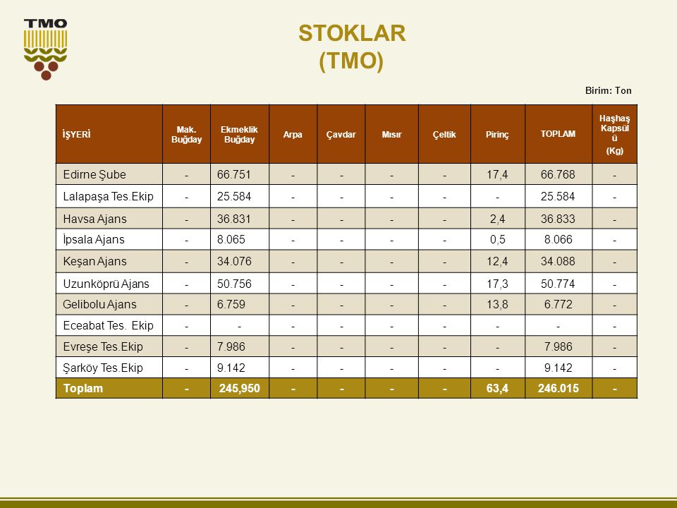 STOKLAR (TMO) Edirne Şube - 66.751 17,4 66.768 Lalapaşa Tes.Ekip